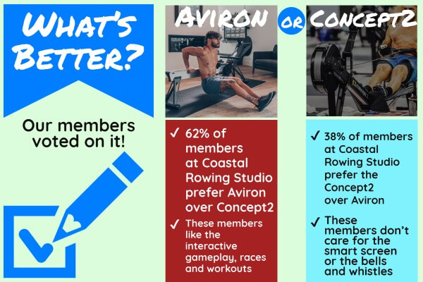 is aviron or concept2 the better rower?