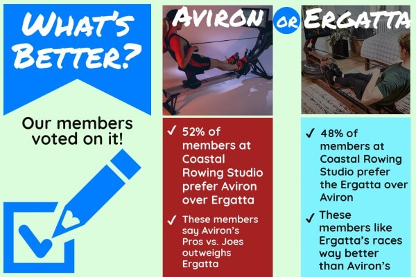 Ergatta or Aviron the better choice for indoor rowing