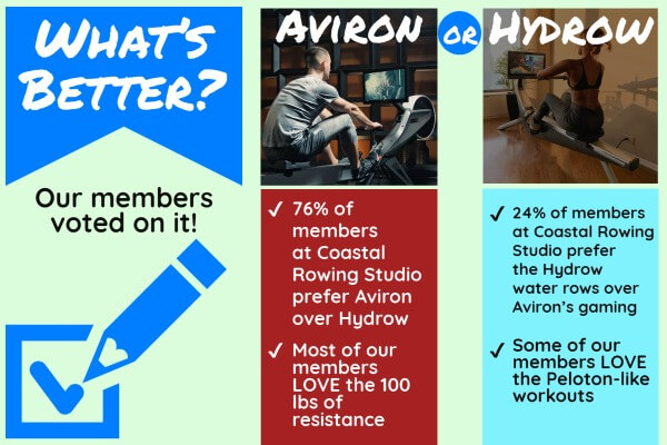 what's better vote - aviron or hydrow